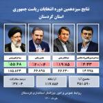 اینفوگرافی| آخرین نتایج سیزدهمین انتخابات ریاست جمهوری در استان کردستان